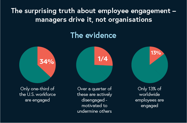 employee engagement infographic clip